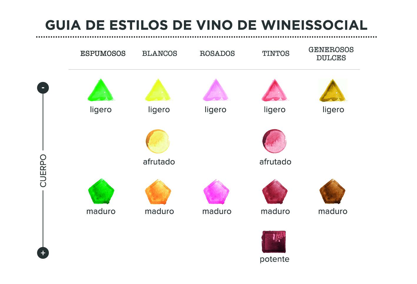 Nueva simbología del vino